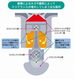エンジン ミッション デフ ベアリング 進化剤